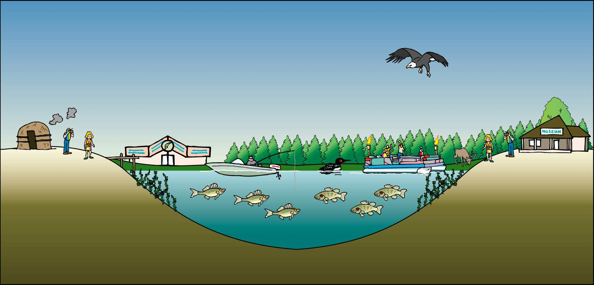 lake ecosystem Michigan environmental education curriculum web modules in water quality, ecosystems, and energy and sustainability.